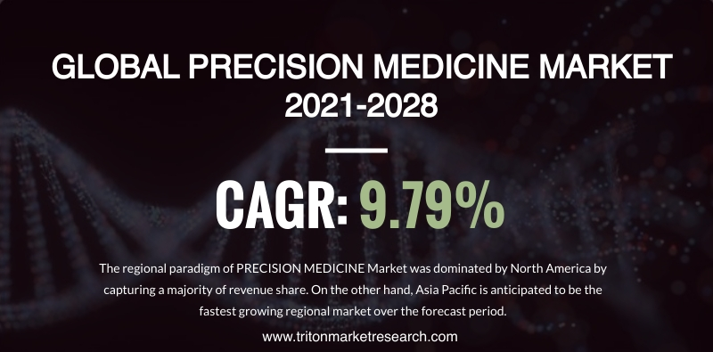 The Global Precision Medicine Market Estimated to Expand at $128.17 Billion by 2028