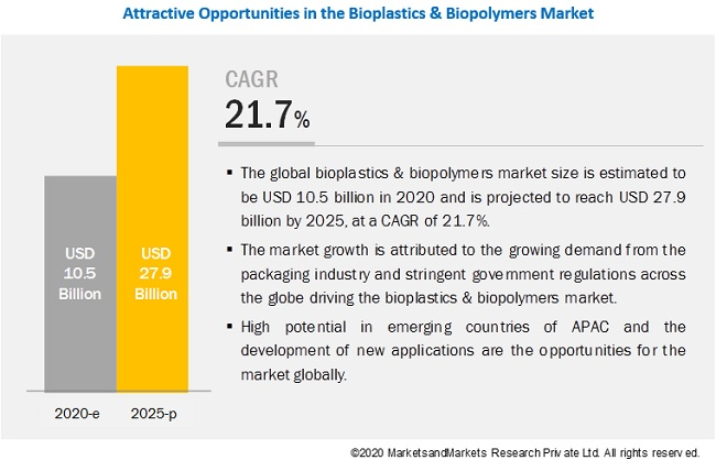 Shift in consumer preference toward eco-friendly plastic products drives Bioplastics & Biopolymers Market