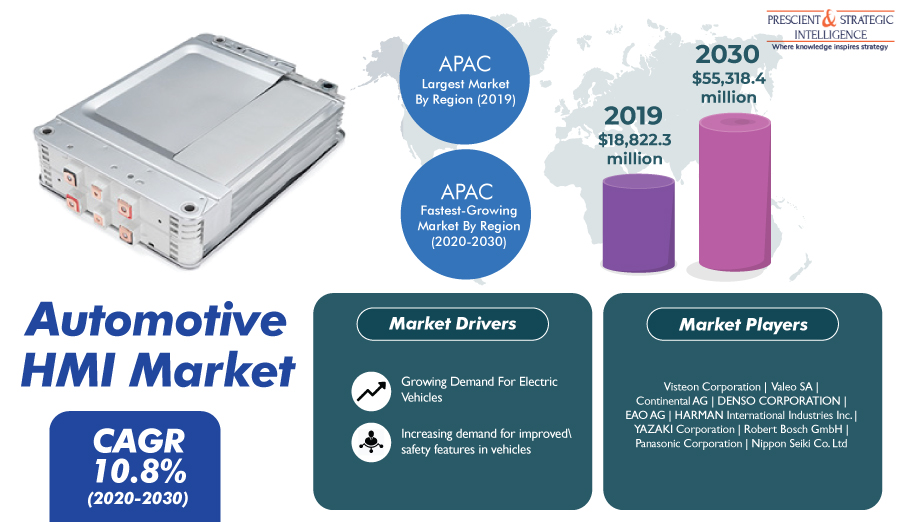Increasing Popularity of In-Vehicle Connectivity Propelling Global Demand for Automotive HMI Solutions