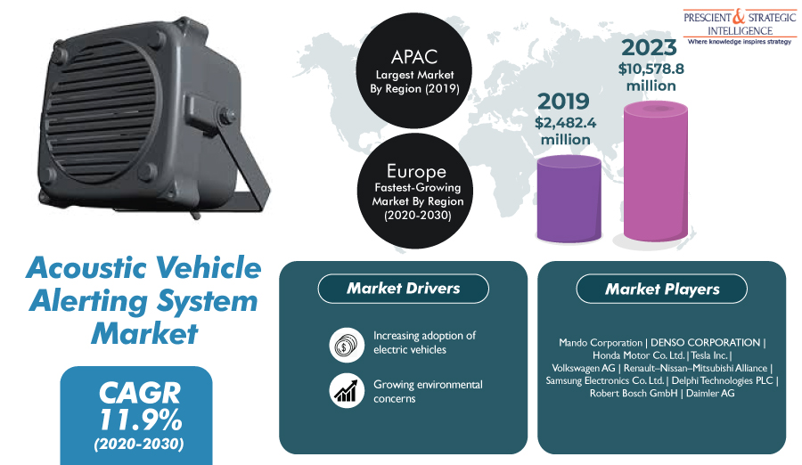 Rising Sales of Electric Vehicles Amplifying Adoption of Acoustic Vehicle Alerting Systems
