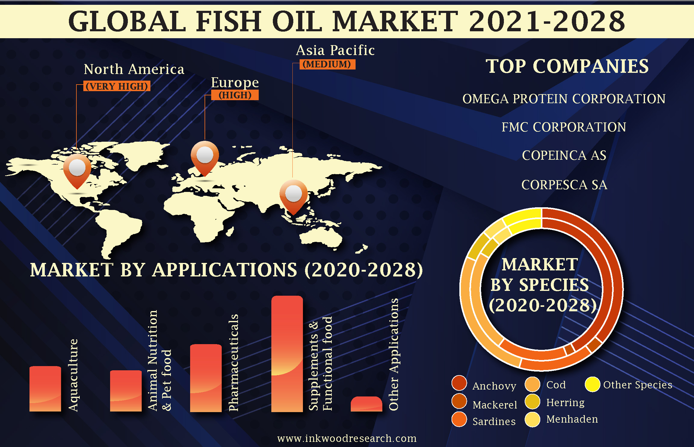 Health Benefits to Drive the Demand for Fish Oil in the Global Market