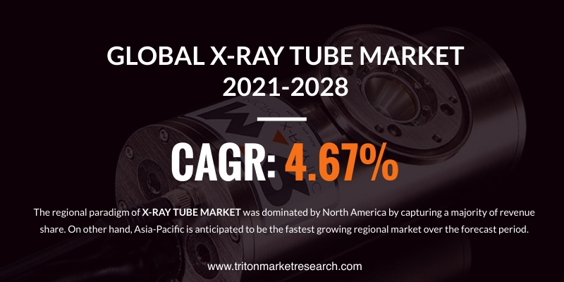 The Global X-Ray Tube Market Evaluated to Progress at $3470.77 Million by 2028
