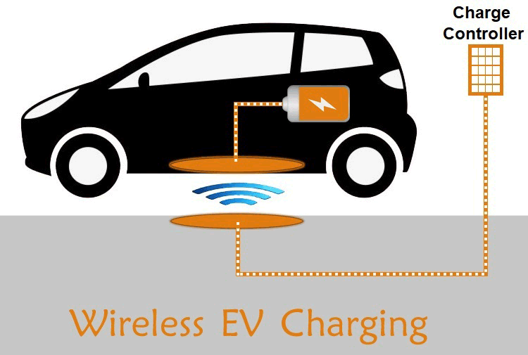 Wireless Electric Vehicle Charging Market: Comprehensive Study Explore Huge Growth in Future | Continental AG, Elix Wireless, Evatran Group Inc., Hella Kgaa Hueck & Co.