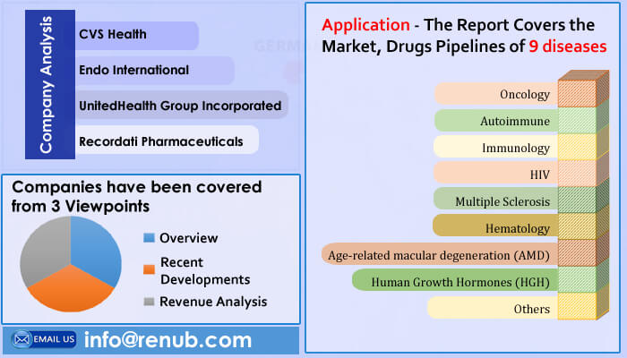 United States Specialty Pharmaceuticals Market & Forecast by Application, Company Analysis, Forecast by Renub Research
