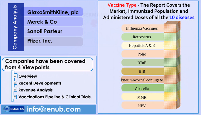 United States Vaccine Market is forecasted to be more than US$ 11.4 Billion by the end of year 2026 - Renub Research
