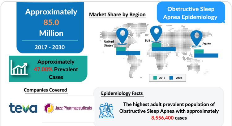 Forecasted Obstructive Sleep Apnea Epidemiology covering the United States, EU5, and Japan 2030