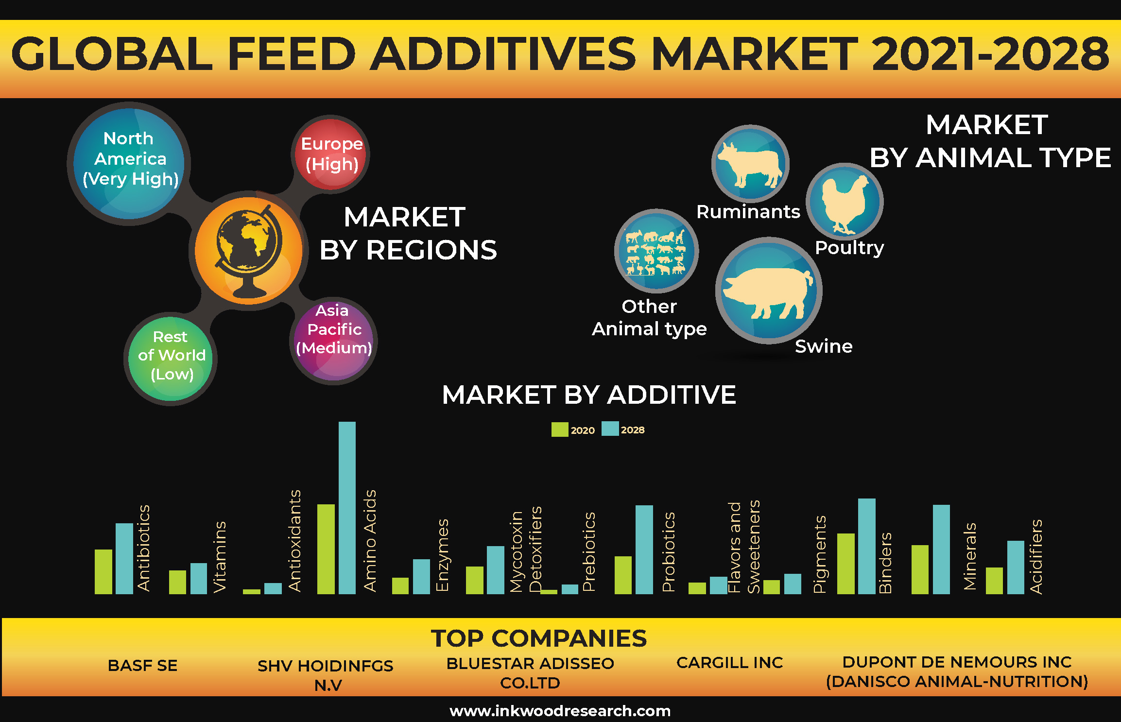 Rising Meat Consumption to Propel the Global Feed Additives Market