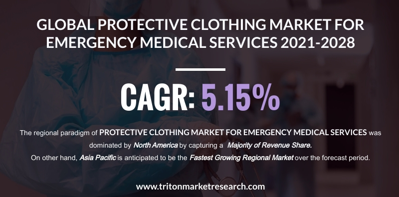 The Global Protective Clothing Market for EMS is Projected to Acquire $4494.57 Million by 2028
