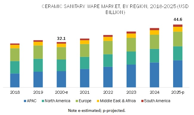 Competitive Analysis - Ceramic Sanitary Ware Market