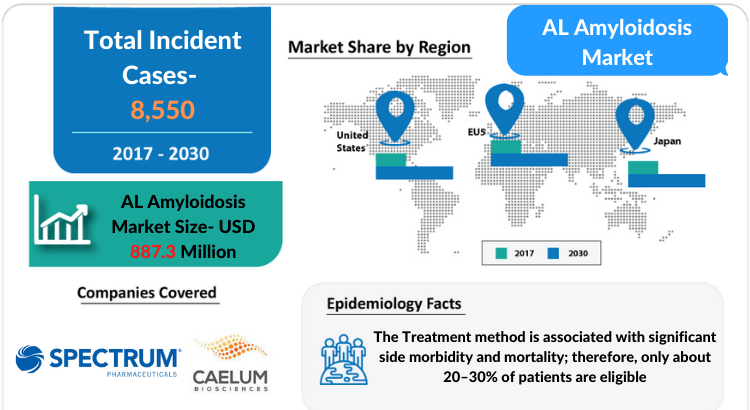 AL Amyloidosis Market Disease and Treatment Algorithm by DelveInsight