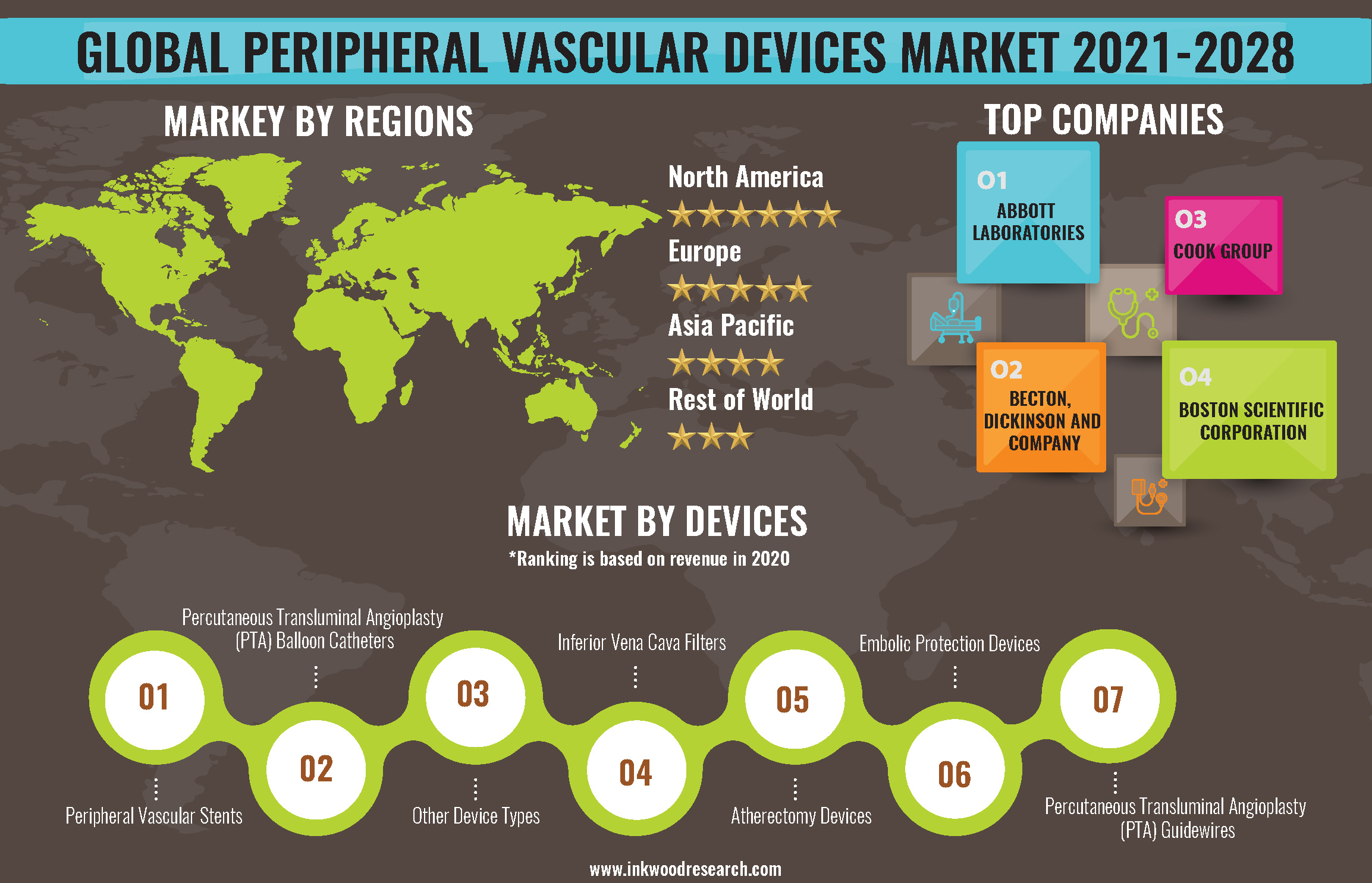 Technological Boosts will Surge the Global Peripheral Vascular Devices Market Growth