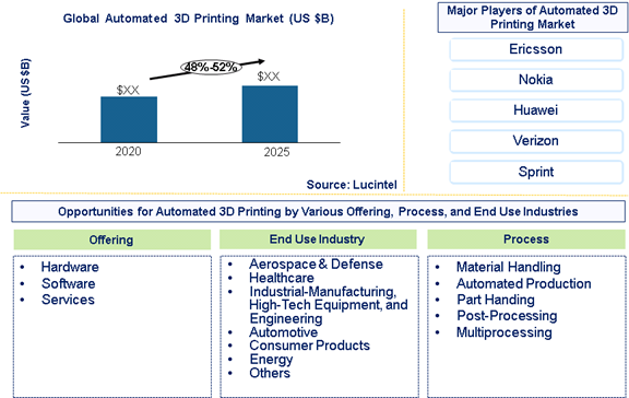 Automated 3D printing market is expected to grow at a CAGR of 48%-52% - An exclusive market research report by Lucintel