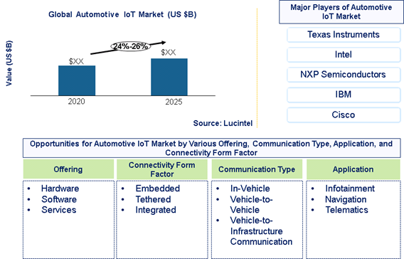 Automotive IoT market is expected to grow at a CAGR of 24%-26% - An exclusive market research report by Lucintel