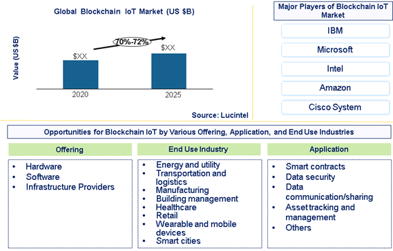 Blockchain IoT market is expected to grow at a CAGR of 70%-72% - An exclusive market research report by Lucintel