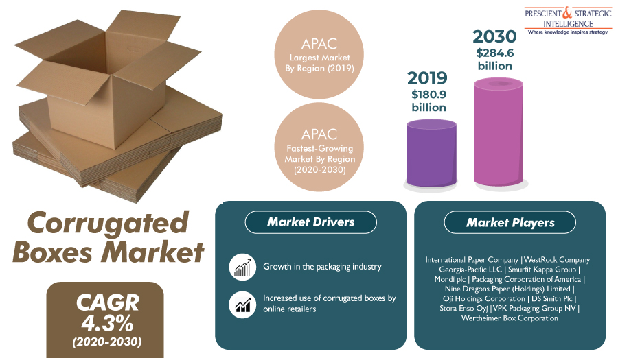 Thriving E-Commerce Industry Driving Growth of Global Corrugated Boxes Market