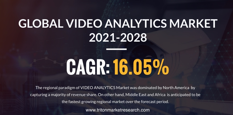 The Global Video Analytics Market Assessed to Develop at $11121.01 Million by 2028
