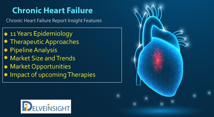 Chronic Heart Failure Market Insight, Epidemiology, and Market Forecast Analysis Report