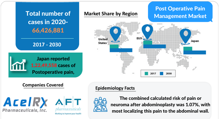 Post-Operative Pain Management Market Insights and Market Forecast by DelveInsight