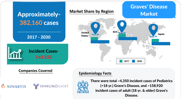 Graves' disease Market Insights and Market Forecast by DelveInsight