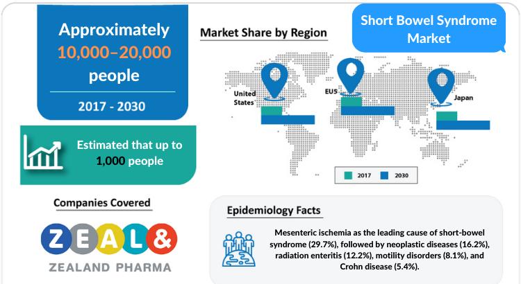 Short Bowel Syndrome Market Insights and Market Forecast