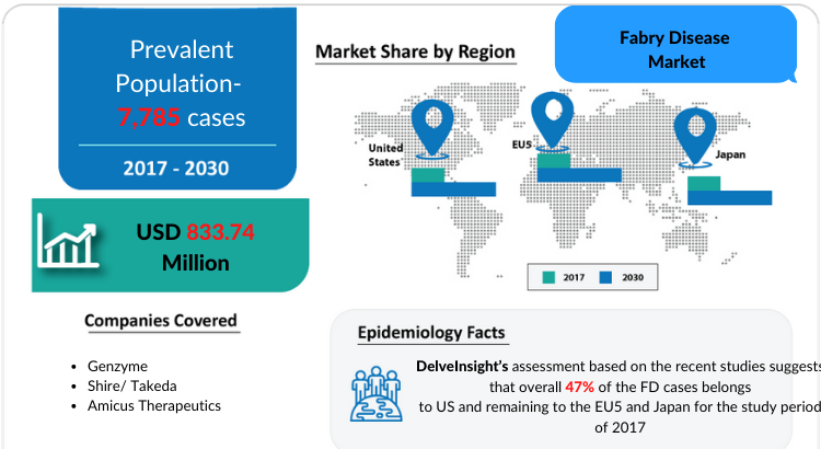 Fabry Disease Market Insights, Epidemiology, and Market Forecast by DelveInsight