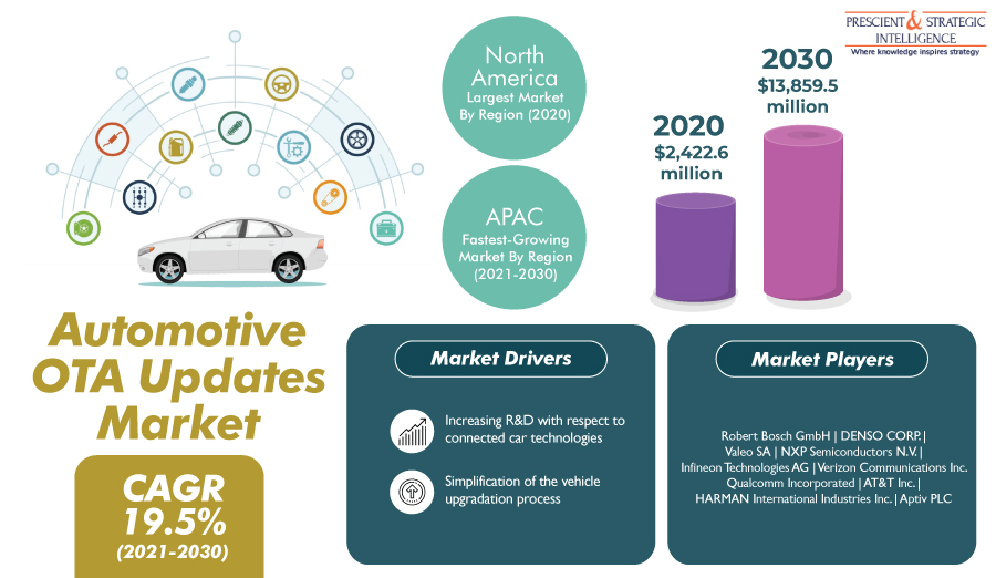Demand for Automotive OTA Updates To Boom in Asia-Pacific in Coming Years