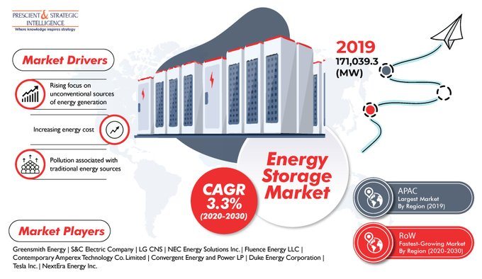 Rising Usage of Wind and Solar Energy Bolstering Demand for Energy Storage Systems