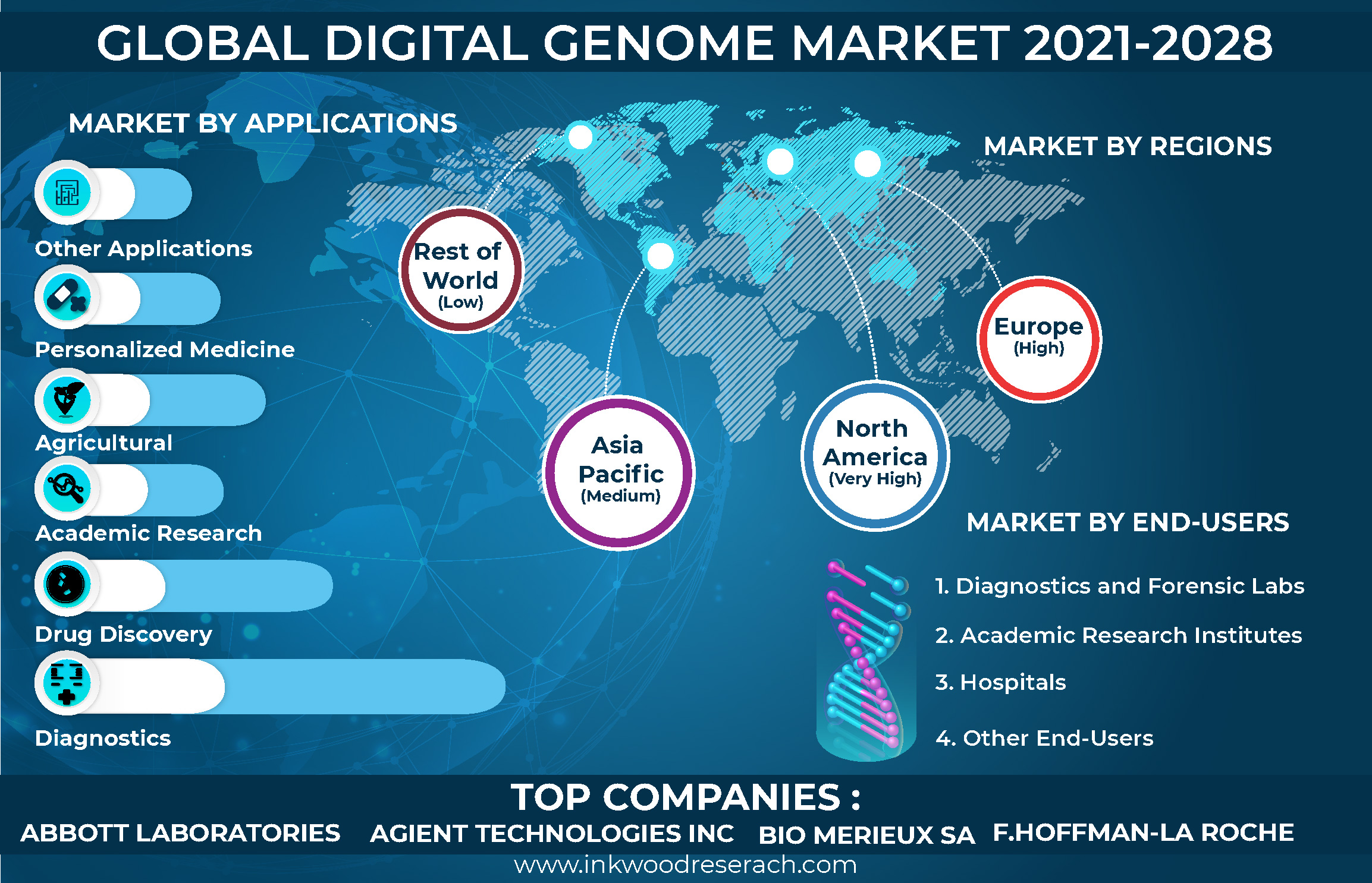 Advancing Technology to Create Opportunities in the Global Digital Genome Market