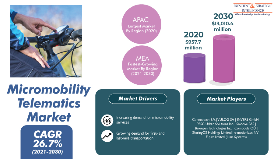 Surging Need for First and Last-Mile Connectivity Powering Micromobility Telematics Demand