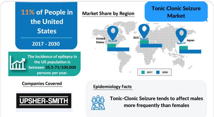 Tonic Clonic Seizure Market Insights and Market Forecast by DelveInsight