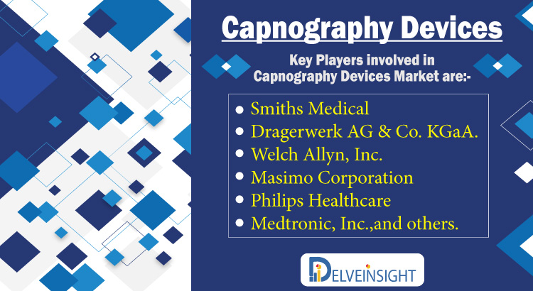 Capnography Devices Market, Competitive Landscape and Market Forecast Analysis