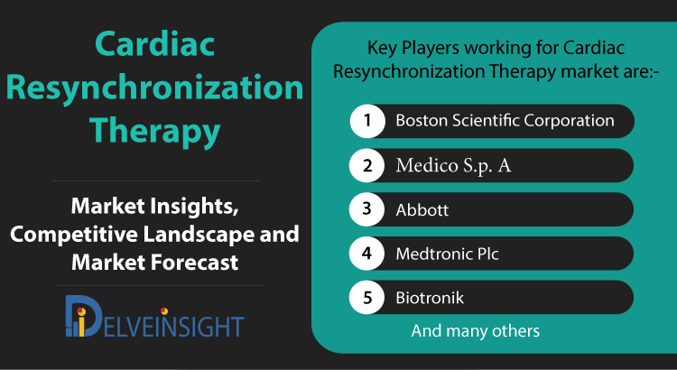 Cardiac Resynchronization Therapy Market, Competitive Landscape and Market Forecast Analysis