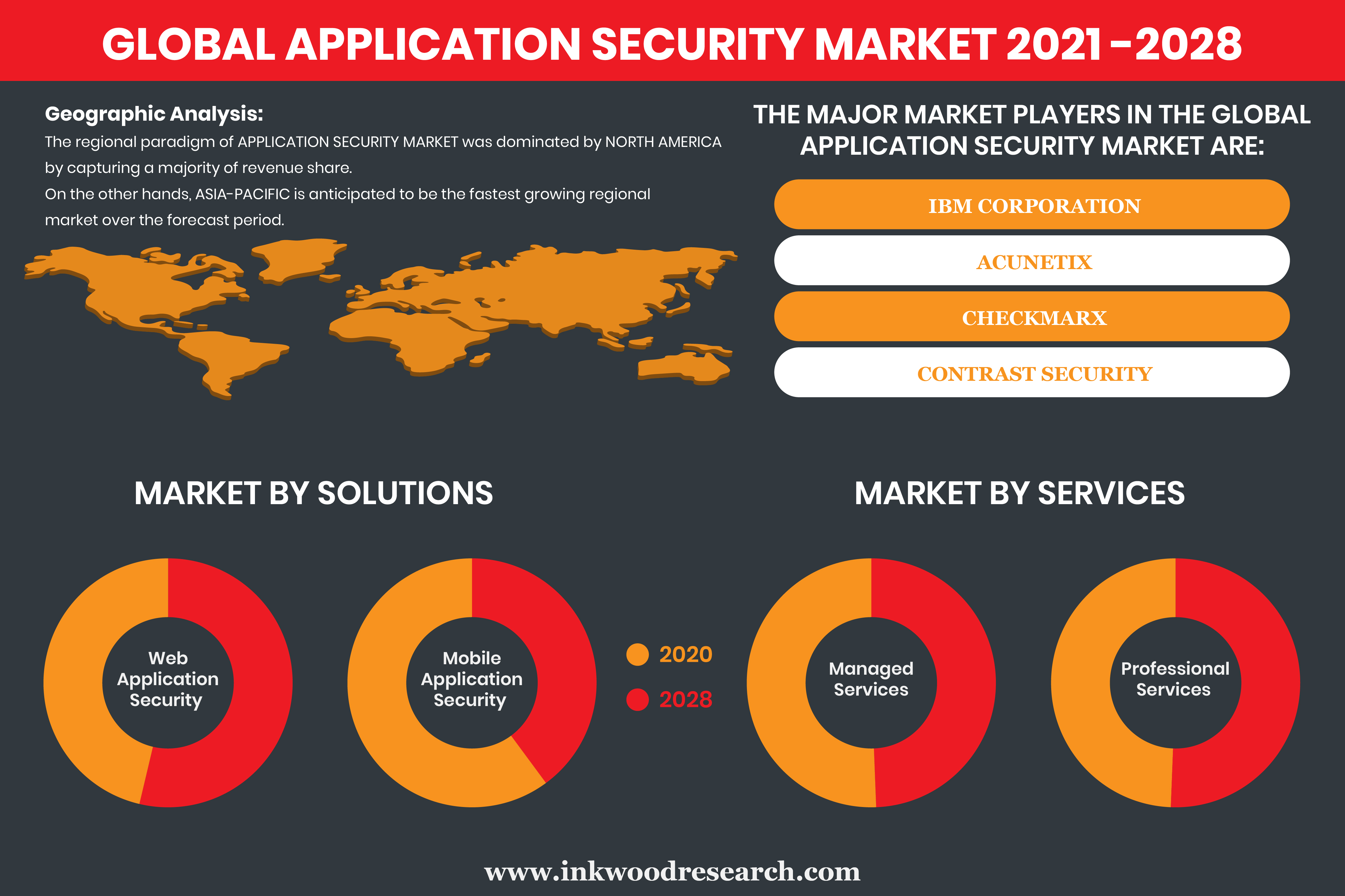 Outsourcing IT Models to Push the Global Application Security Market