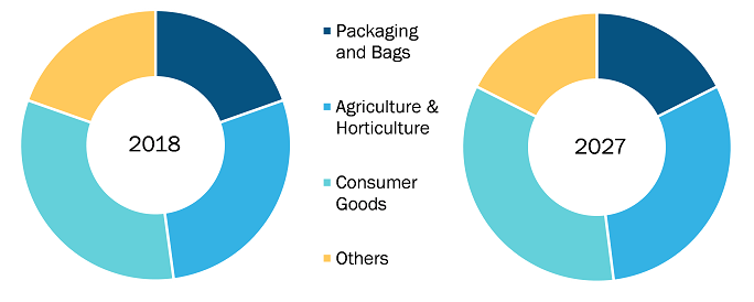 Biodegradable Plastic Market to Reach US$ 10,086.2 Mn by 2027