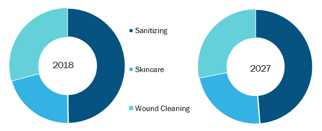 Antibacterial Personal Wipes Market to Witness 8.2% CAGR During 2019 to 2027