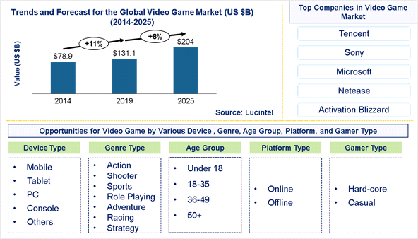 Lucintel Forecasts Video Game Market to Reach $204 Billion by 2025