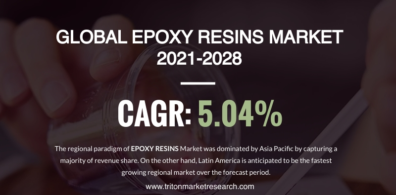 The Global Epoxy Resins Market to Amount to $10470.83 Million by 2028