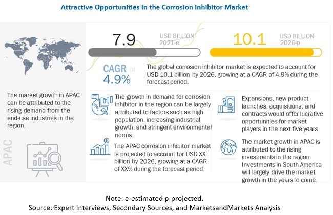 Solenis LLC (US) and Baker Hughes (US) are Leading Players in the Corrosion Inhibitors Market