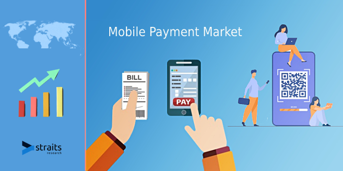 Outlook of Mobile Payment Market Report 2021: Innovative Strategy, New Technology, Demand and Opportunity, Risk Analysis, Recent Development, Regional Analysis by 2029 | Google Inc., Apple Inc.