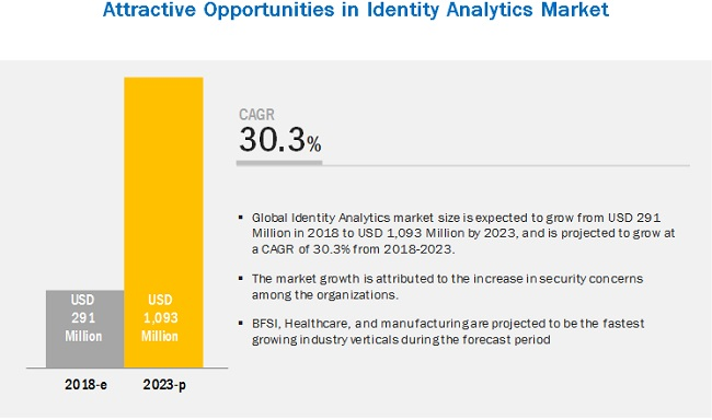 Identity Analytics Market growing at a CAGR of 30.3% | Leading Key Players : Oracle, Verint Systems, Hitachi ID Systems, One Identity , GmbH & Traxion