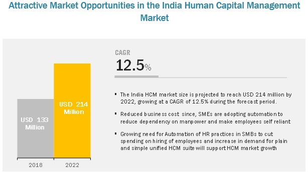 India HCM Market may reach to $214 million by 2022 | Leading key Players are Keka, Darwinbox, greytHR, ZingHR, People Works & Zoho