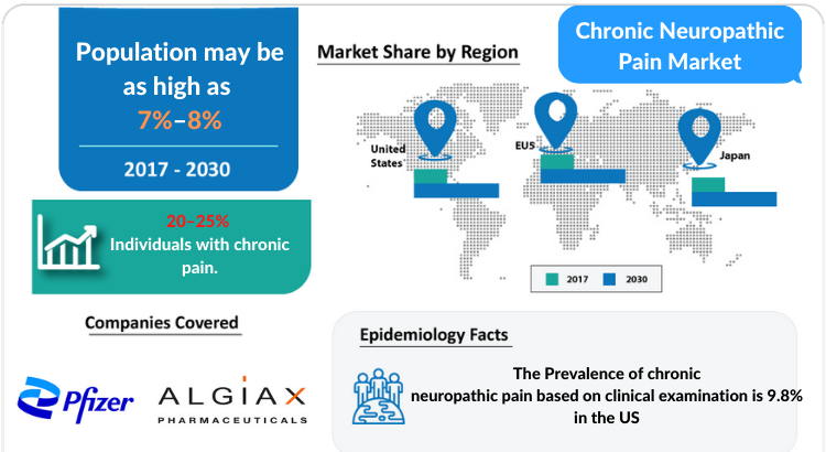 Chronic Neuropathic Pain Market Insights and Market Forecast by DelveInsight