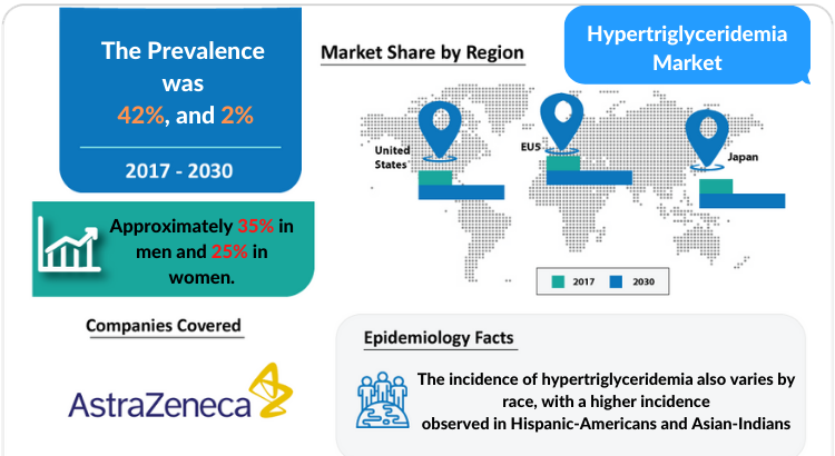 Hypertriglyceridemia Market Insights and Market Forecast by DelveInsight