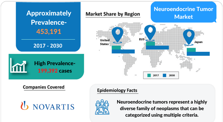 Neuroendocrine Tumor Market Insights and Market Forecast by DelveInsight