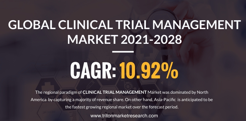 The Global Clinical Trial Management Market Estimated to Progress at $1810.09 Million by 2028