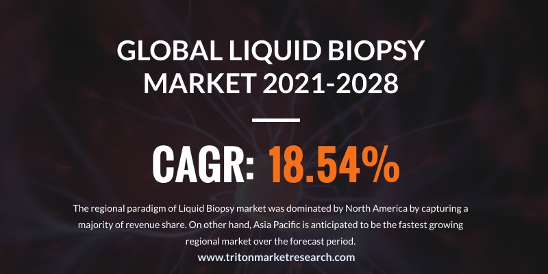 The Global Liquid Biopsy Market Evaluated to Advance at $4759.0 Million by 2028
