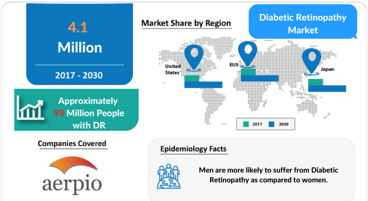 Diabetic Retinopathy Diagnosis, Treatment and Market Report by DelveInsight