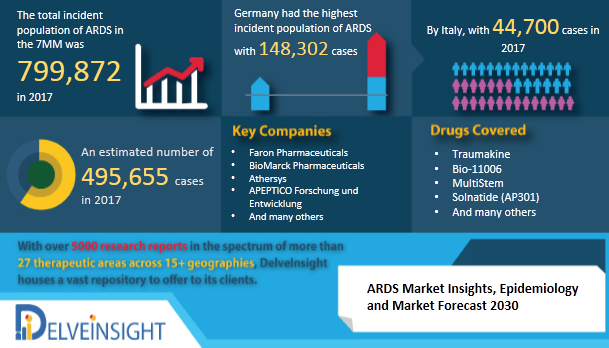 ARDS Market Report and Market Insights by DelveInsight