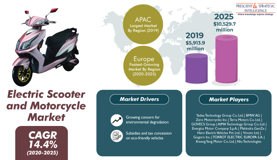 Electric Scooters are Witnessing Higher Sales Compared to Motorcycles, says P&S Intelligence