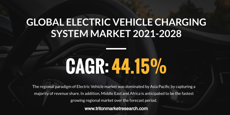 The Global Electric Vehicle Charging System Market Assessed to Progress at $81.30 Million by 2028